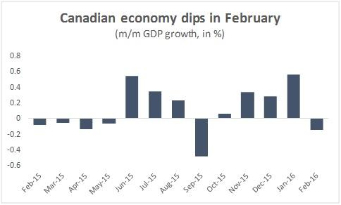 economy dips in feb